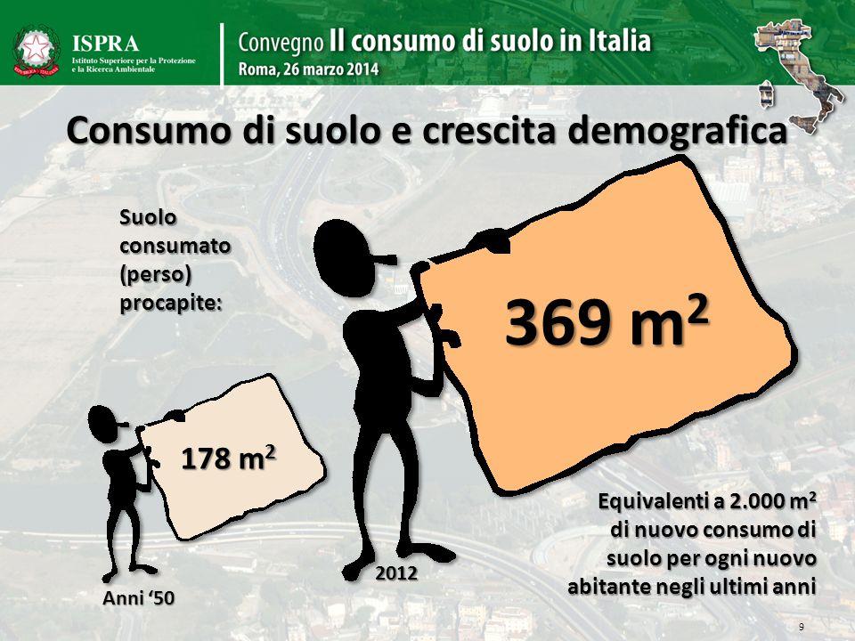 Consumo di suolo e crescita demografica 178 m 2 369 m 2 9 Equivalenti a 2.000 m 2 di nuovo consumo di suolo per ogni nuovo abitante negli ultimi anni