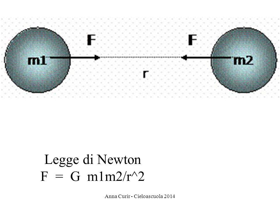Legge di Newton F = G m1m2/r^2