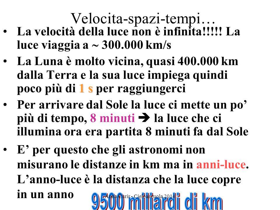Velocita-spazi-tempi… Anna Curir - Cieloascuola 2014