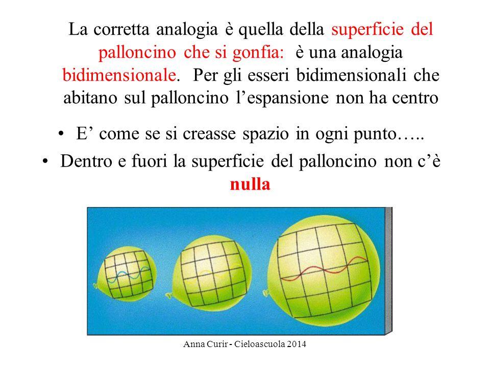 E come se si creasse spazio in ogni punto….. Dentro e fuori la superficie del palloncino non cè nulla Anna Curir - Cieloascuola 2014 La corretta analo