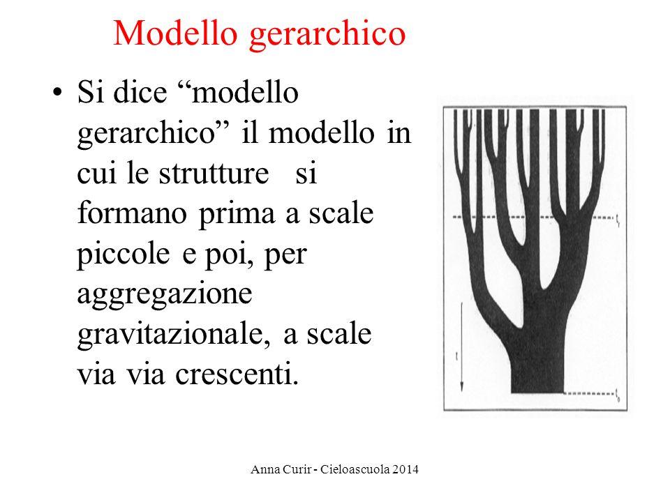 Modello gerarchico Si dice modello gerarchico il modello in cui le strutture si formano prima a scale piccole e poi, per aggregazione gravitazionale,