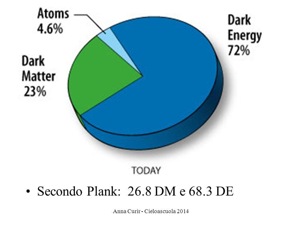 Secondo Plank: 26.8 DM e 68.3 DE