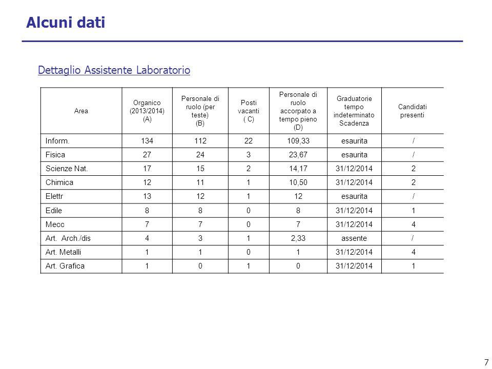 7 Area Organico (2013/2014) (A) Personale di ruolo (per teste) (B) Posti vacanti ( C) Personale di ruolo accorpato a tempo pieno (D) Graduatorie tempo indeterminato Scadenza Candidati presenti Inform.13411222109,33esaurita / Fisica2724323,67esaurita / Scienze Nat.1715214,1731/12/2014 2 Chimica1211110,5031/12/2014 2 Elettr13121 esaurita / Edile880831/12/2014 1 Mecc770731/12/2014 4 Art.