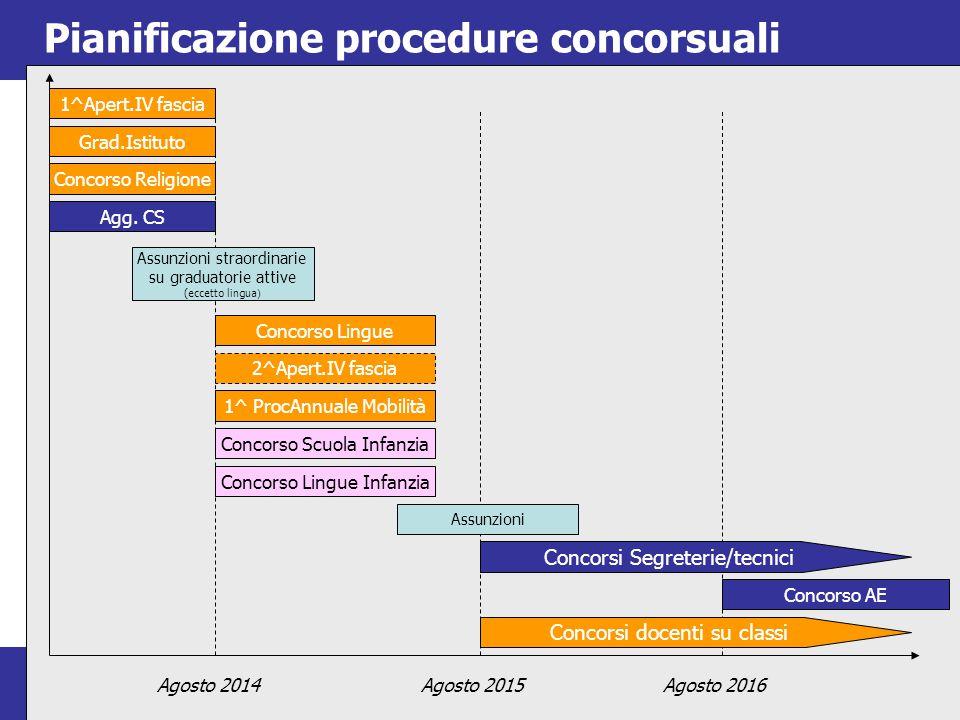 9 9 Pianificazione procedure concorsuali Agosto 2014 1^Apert.IV fascia Grad.Istituto Concorso Religione Agg.