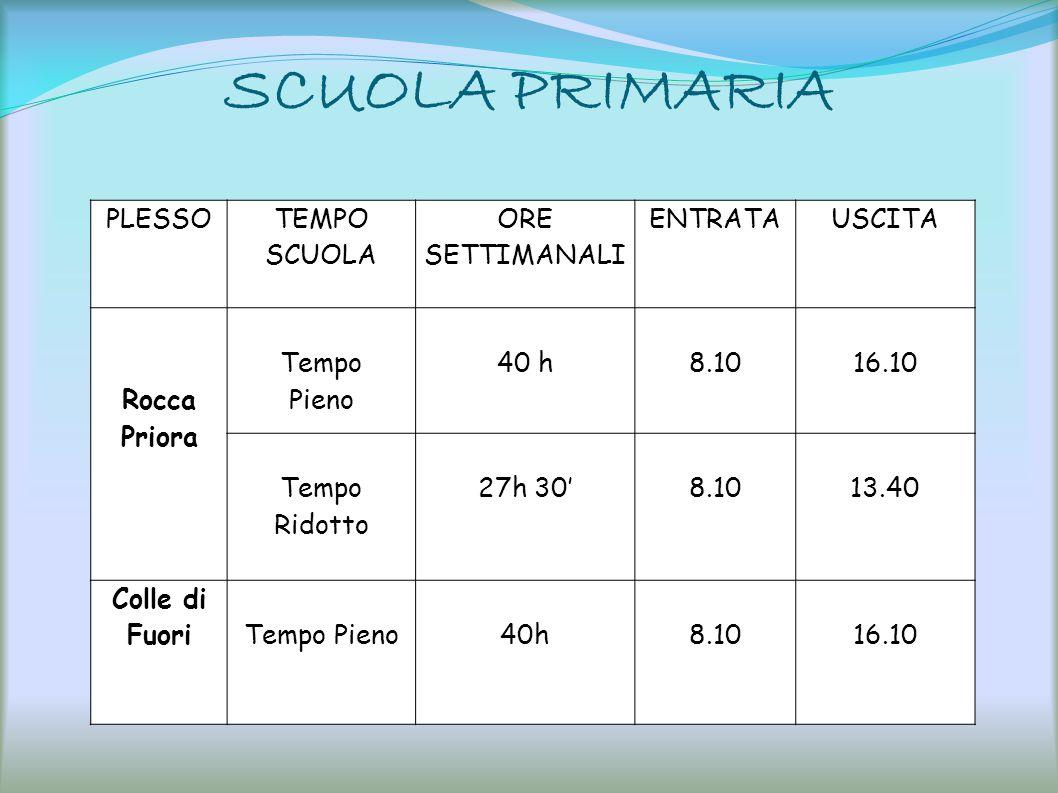SCUOLA PRIMARIA PLESSO TEMPO SCUOLA ORE SETTIMANALI ENTRATAUSCITA Rocca Priora Tempo Pieno 40 h8.1016.10 Tempo Ridotto 27h 308.1013.40 Colle di FuoriT