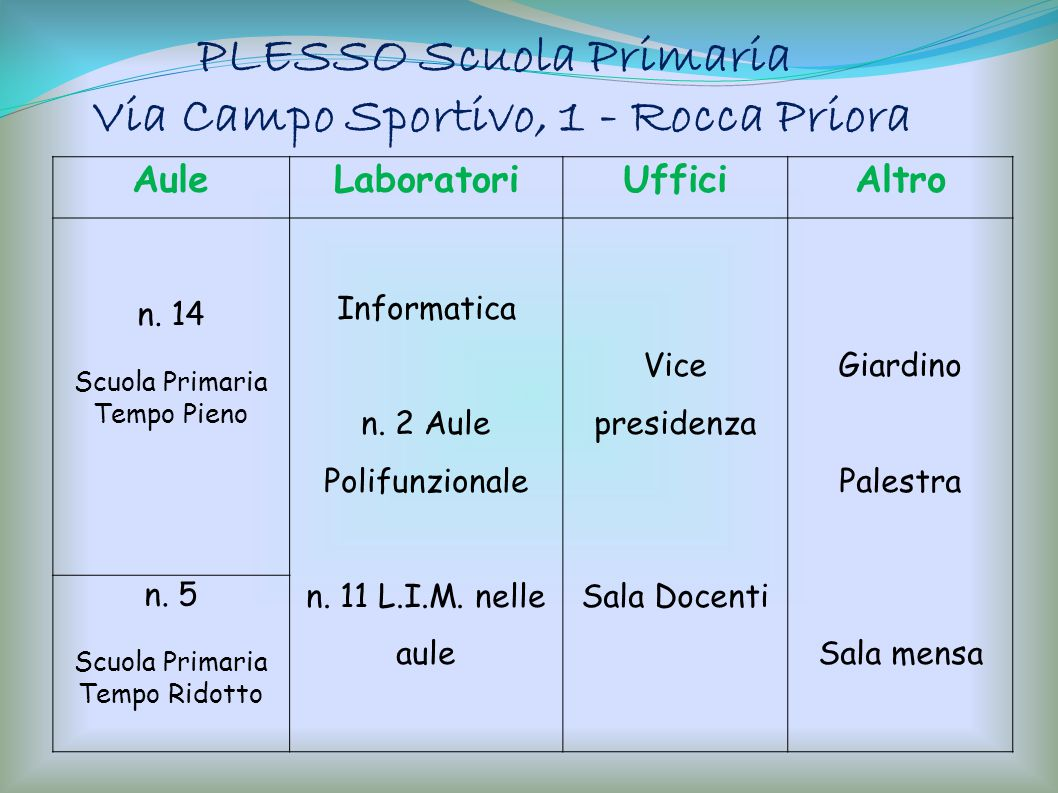 PLESSO Scuola Primaria Via Campo Sportivo, 1 - Rocca Priora AuleLaboratoriUfficiAltro n. 14 Scuola Primaria Tempo Pieno Informatica n. 2 Aule Polifunz