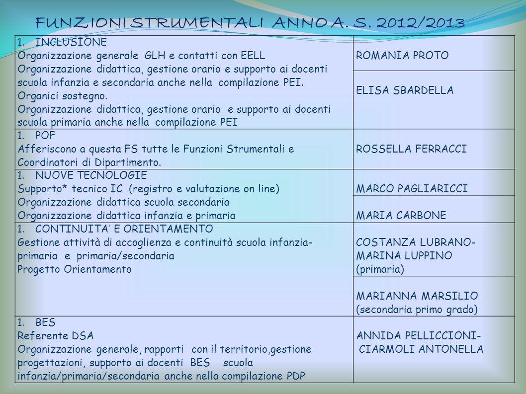 FUNZIONI STRUMENTALI ANNO A. S. 2012/2013 1.INCLUSIONE Organizzazione generale GLH e contatti con EELL Organizzazione didattica, gestione orario e sup