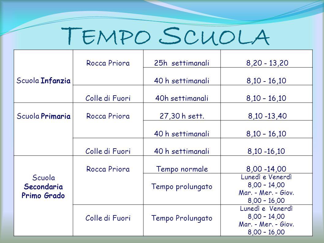 T EMPO S CUOLA Scuola Infanzia Rocca Priora25h settimanali 8,20 - 13,20 40 h settimanali 8,10 - 16,10 Colle di Fuori40h settimanali 8,10 – 16,10 Scuol