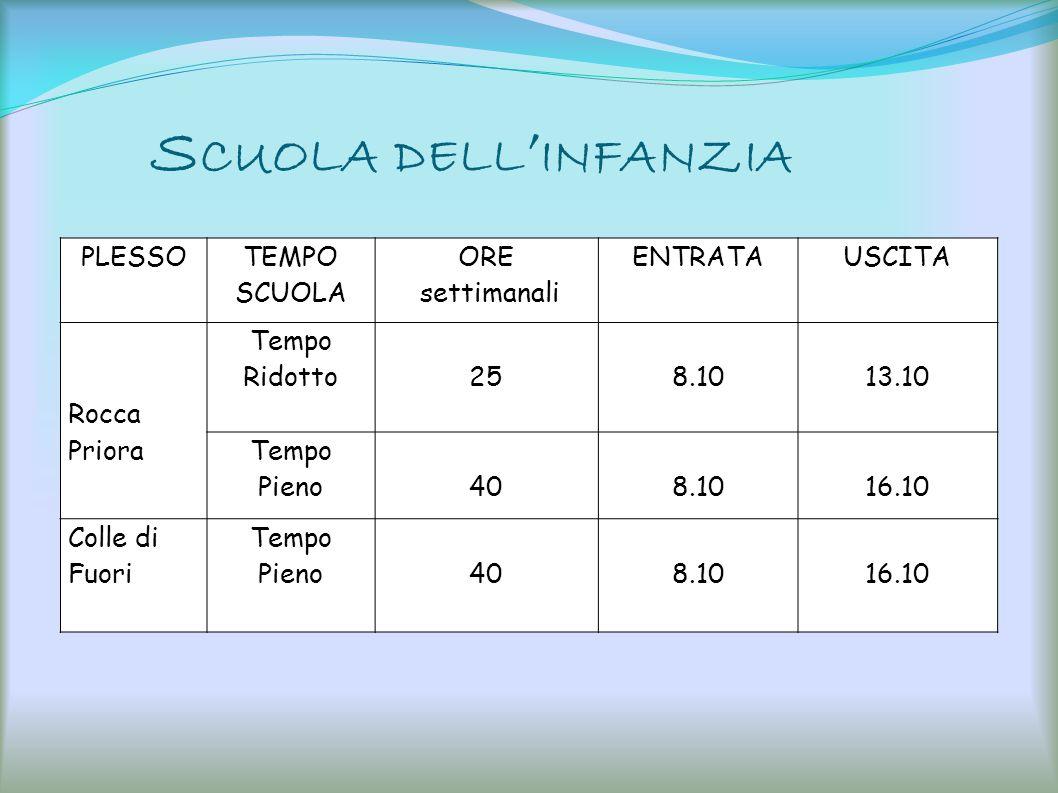 S CUOLA DELL INFANZIA PLESSO TEMPO SCUOLA ORE settimanali ENTRATAUSCITA Rocca Priora Tempo Ridotto258.1013.10 Tempo Pieno408.1016.10 Colle di Fuori Te