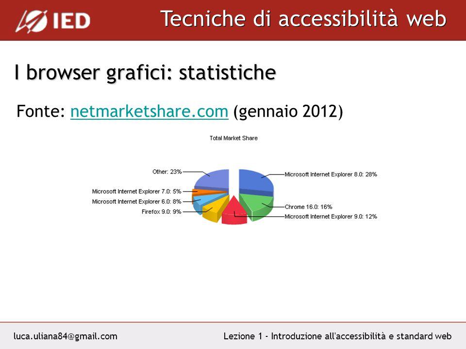 luca.uliana84@gmail.com Tecniche di accessibilità web Lezione 1 - Introduzione all accessibilità e standard web I browser grafici: statistiche Fonte: netmarketshare.com (gennaio 2012)netmarketshare.com