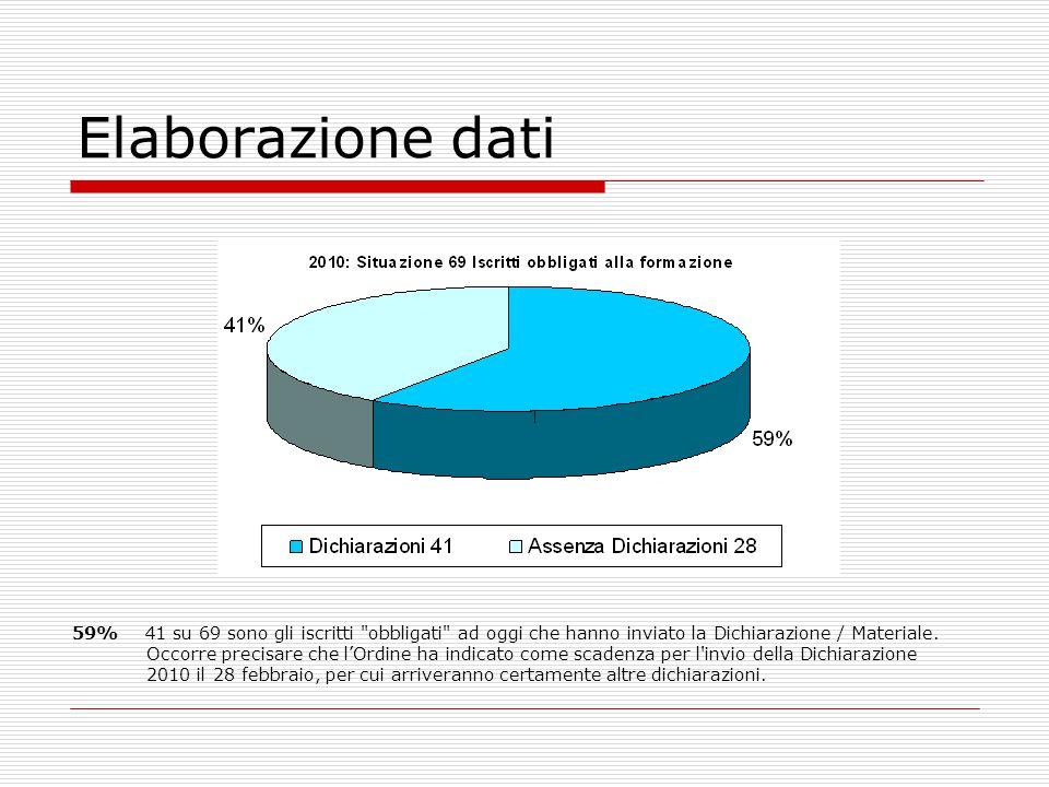 Elaborazione dati 59% 41 su 69 sono gli iscritti obbligati ad oggi che hanno inviato la Dichiarazione / Materiale.