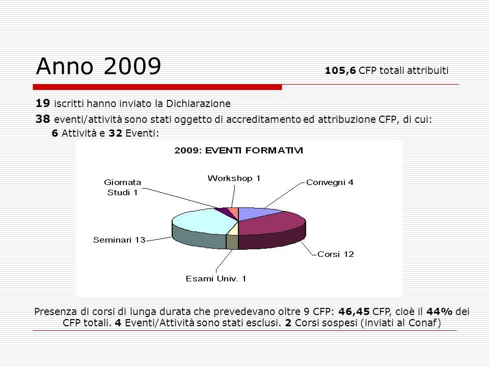 Anno 2009 105,6 CFP totali attribuiti 19 iscritti hanno inviato la Dichiarazione 38 eventi/attività sono stati oggetto di accreditamento ed attribuzione CFP, di cui: 6 Attività e 32 Eventi: Presenza di corsi di lunga durata che prevedevano oltre 9 CFP: 46,45 CFP, cioè il 44% dei CFP totali.