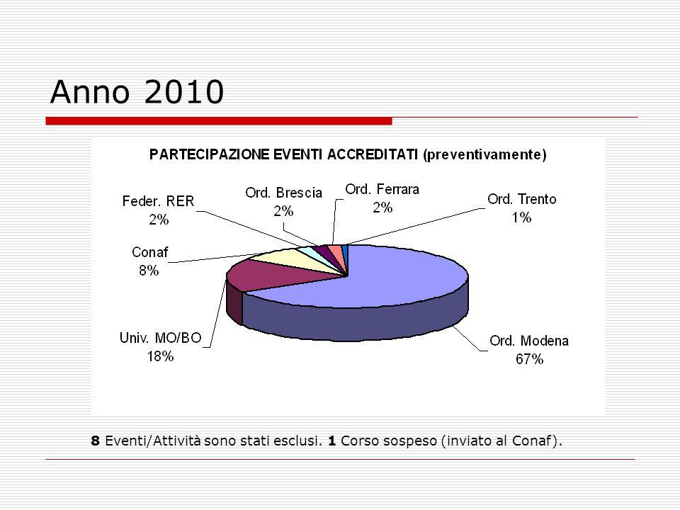 Anno 2010 8 Eventi/Attività sono stati esclusi. 1 Corso sospeso (inviato al Conaf).