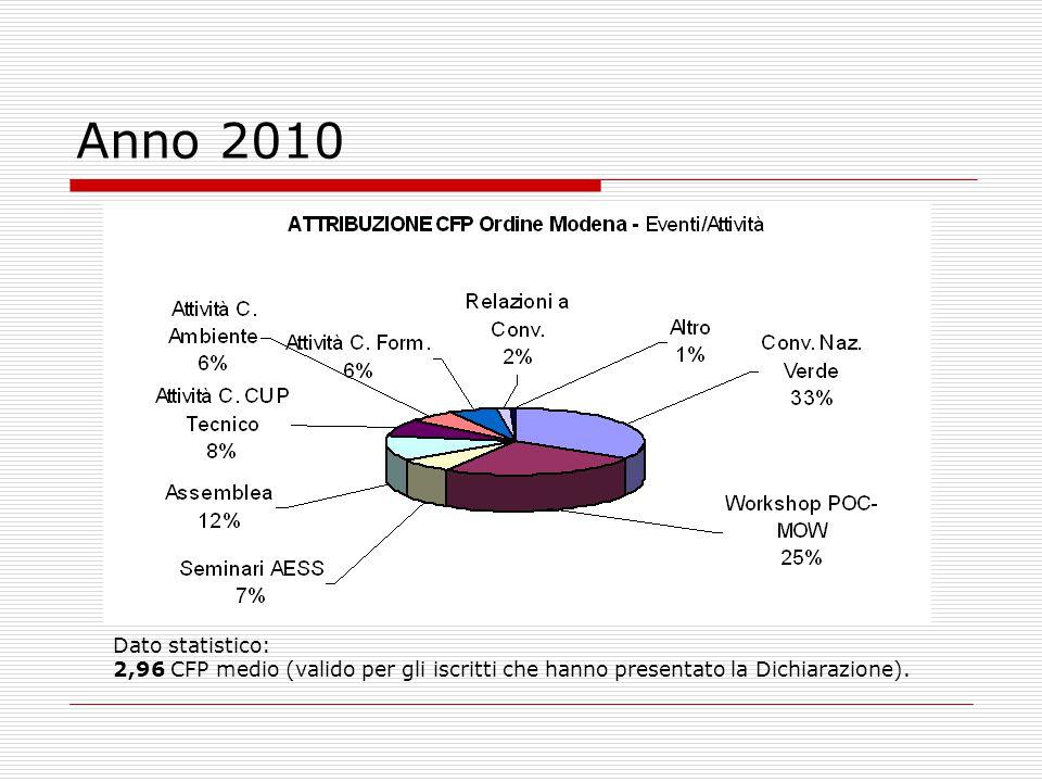 Anno 2010 Dato statistico: 2,96 CFP medio (valido per gli iscritti che hanno presentato la Dichiarazione).
