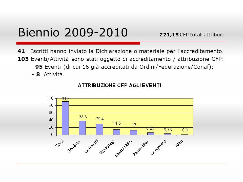 Biennio 2009-2010 221,15 CFP totali attribuiti 41 Iscritti hanno inviato la Dichiarazione o materiale per laccreditamento.