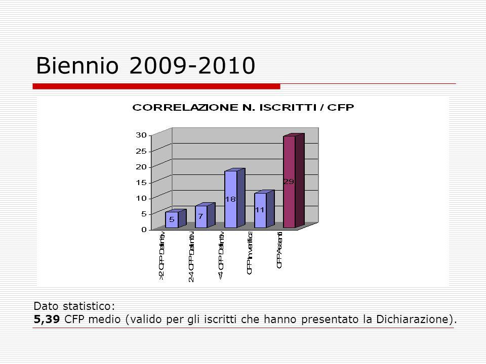 Biennio 2009-2010 Dato statistico: 5,39 CFP medio (valido per gli iscritti che hanno presentato la Dichiarazione).