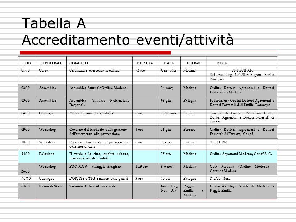 Tabella A Accreditamento eventi/attività COD.TIPOLOGIAOGGETTODURATADATELUOGO NOTE 01/10CorsoCertificatore energetico in edilizia72 oreGen - MarModenaCNI-ECIPAR Del.