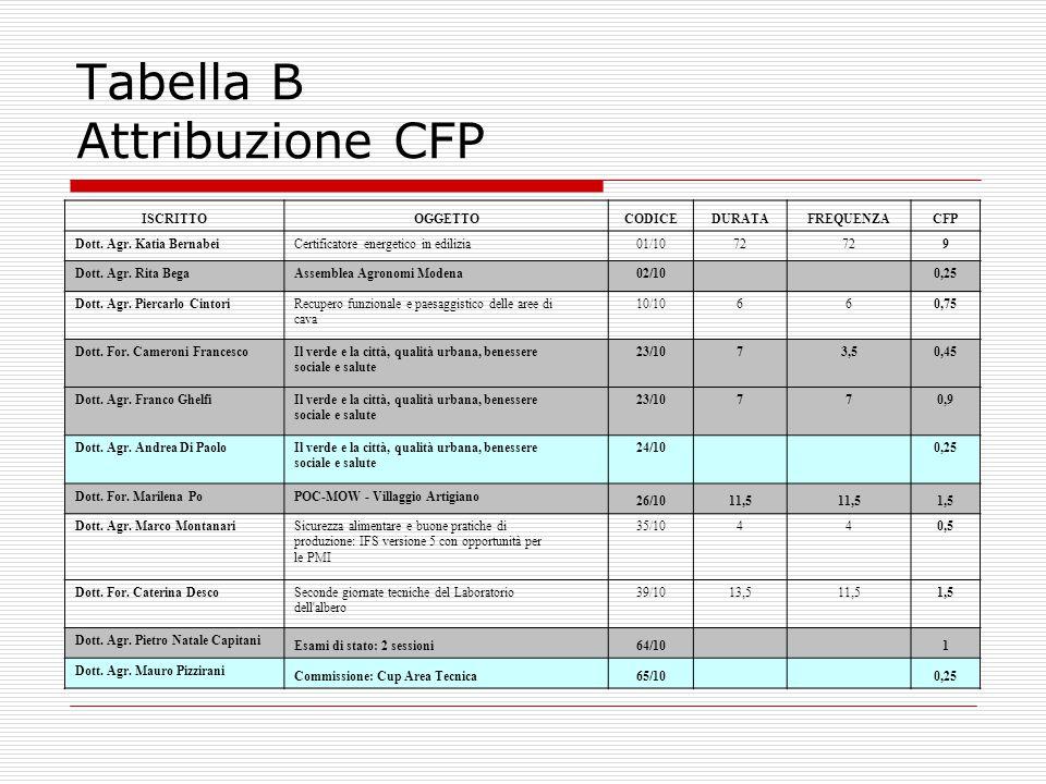 Tabella B Attribuzione CFP ISCRITTOOGGETTOCODICEDURATAFREQUENZACFP Dott.