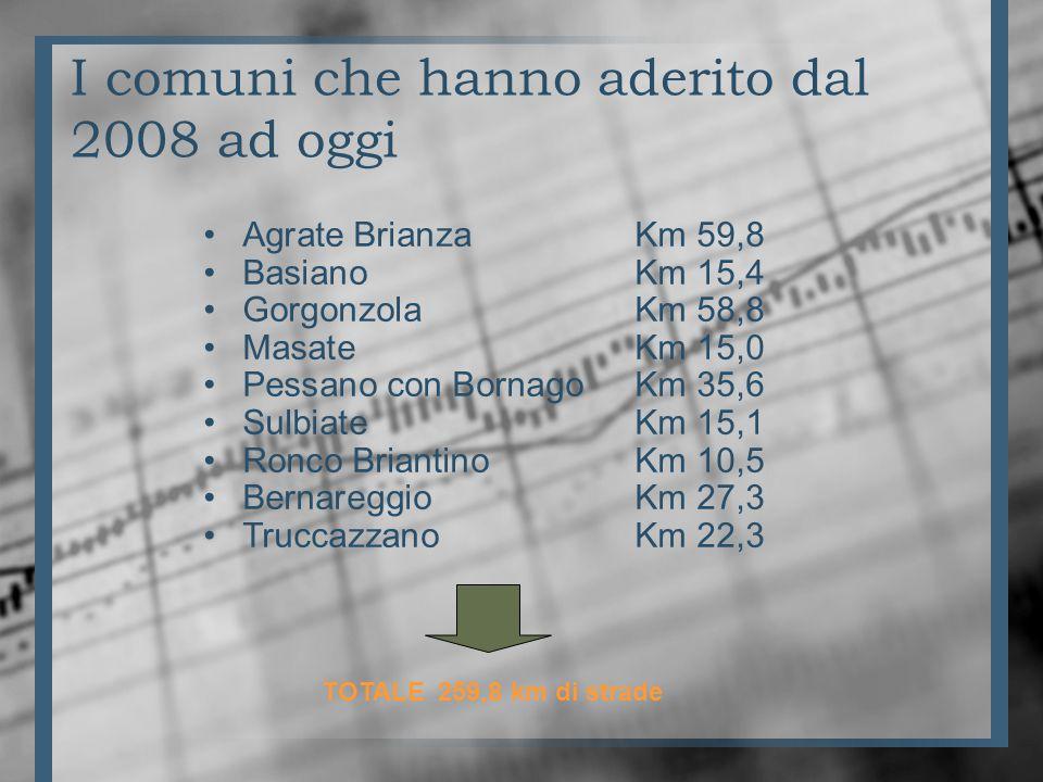 I comuni che hanno aderito dal 2008 ad oggi Agrate Brianza Km 59,8 Basiano Km 15,4 Gorgonzola Km 58,8 Masate Km 15,0 Pessano con Bornago Km 35,6 Sulbiate Km 15,1 Ronco Briantino Km 10,5 Bernareggio Km 27,3 TruccazzanoKm 22,3 TOTALE 259,8 km di strade