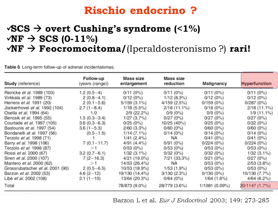 Rischio endocrino ? SCS overt Cushings syndrome (<1%) NF SCS (0-11%) NF Feocromocitoma/ (Iperaldosteronismo ?) rari!