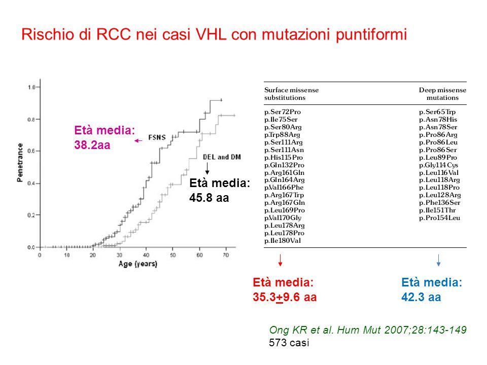 Età media: 35.3+9.6 aa Età media: 42.3 aa Età media: 45.8 aa Età media: 38.2aa Rischio di RCC nei casi VHL con mutazioni puntiformi Ong KR et al. Hum