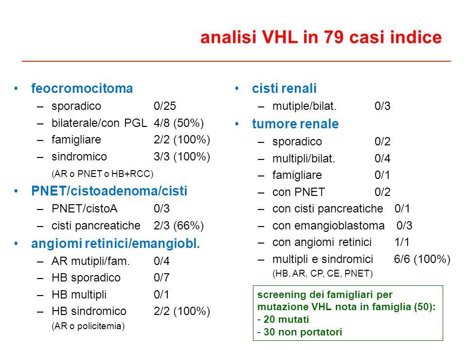 cisti renali –mutiple/bilat.0/3 tumore renale –sporadico0/2 –multipli/bilat.0/4 –famigliare0/1 –con PNET0/2 –con cisti pancreatiche 0/1 –con emangioblastoma 0/3 –con angiomi retinici 1/1 –multipli e sindromici 6/6 (100%) (HB, AR, CP, CE, PNET) analisi VHL in 79 casi indice feocromocitoma –sporadico0/25 –bilaterale/con PGL4/8 (50%) –famigliare2/2 (100%) –sindromico3/3 (100%) (AR o PNET o HB+RCC) PNET/cistoadenoma/cisti –PNET/cistoA0/3 –cisti pancreatiche2/3 (66%) angiomi retinici/emangiobl.