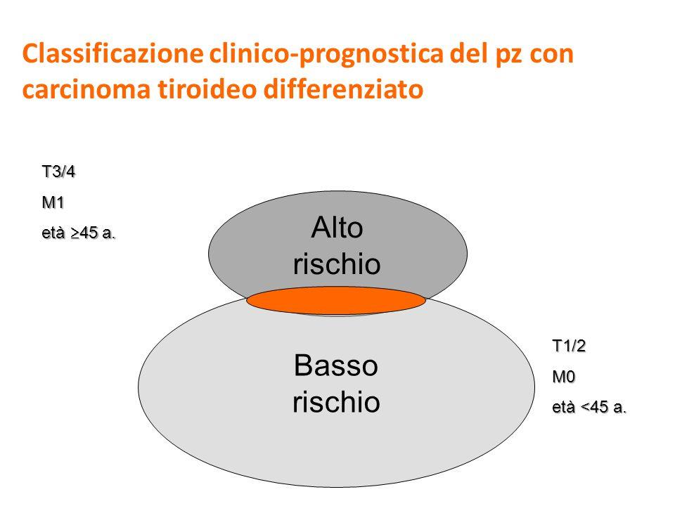 Classificazione clinico-prognostica del pz con carcinoma tiroideo differenziato Alto rischio Basso rischio T3/4M1 età 45 a. T1/2M0 età <45 a.