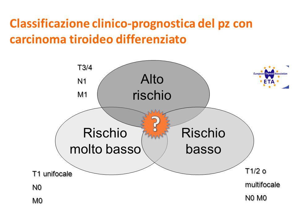 Alto rischio Rischio molto basso T3/4N1M1 T1/2 o multifocale N0 M0 Rischio basso T1 unifocale N0M0 Classificazione clinico-prognostica del pz con carc