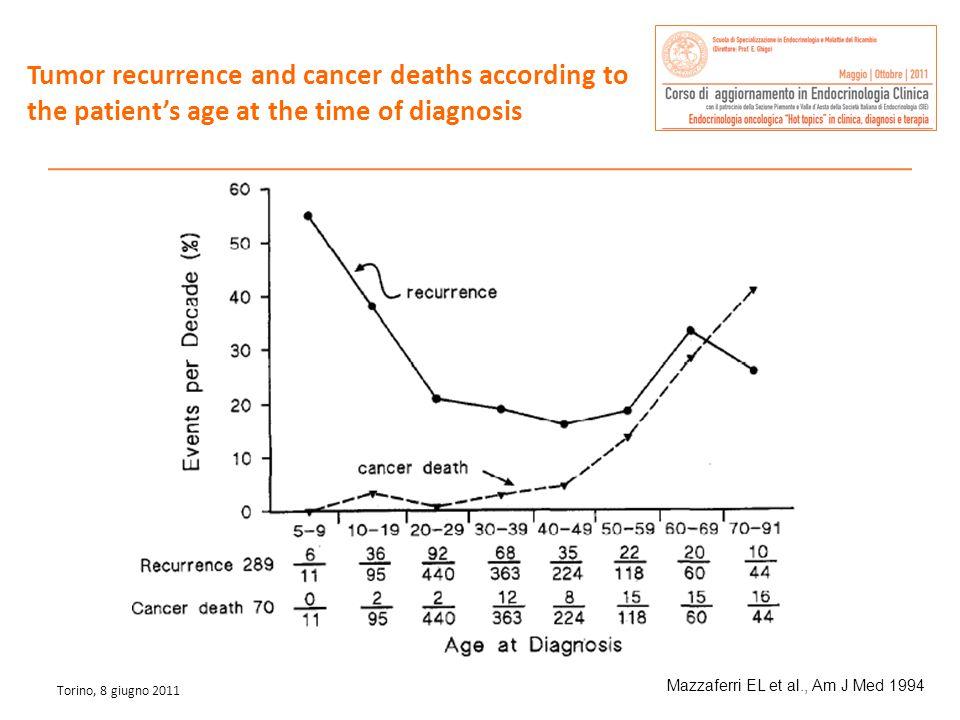 Alto rischio Rischio molto basso T3/4N1M1 T1/2 o multifocale N0 M0 Rischio basso T1 unifocale N0M0 Classificazione clinico-prognostica del pz con carcinoma tiroideo differenziato