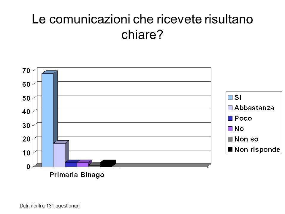 Le comunicazioni che ricevete risultano chiare? Dati riferiti a 131 questionari