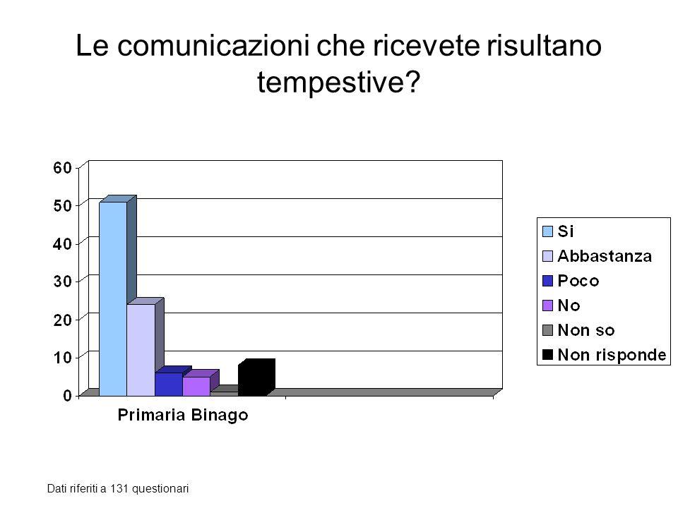 Le comunicazioni che ricevete risultano tempestive? Dati riferiti a 131 questionari
