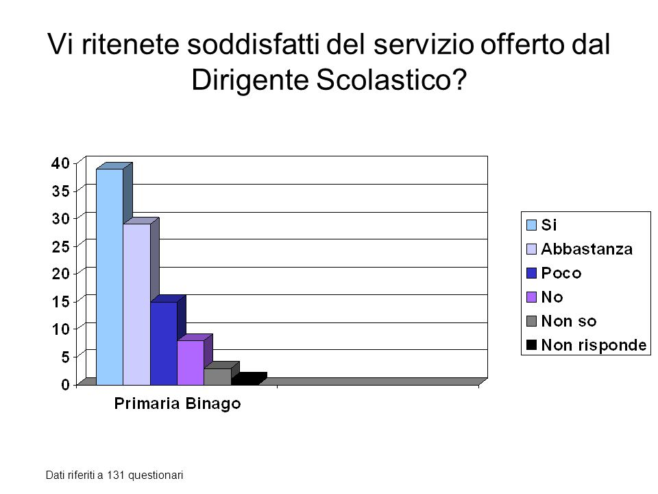 Vi ritenete soddisfatti del servizio offerto dal Dirigente Scolastico? Dati riferiti a 131 questionari