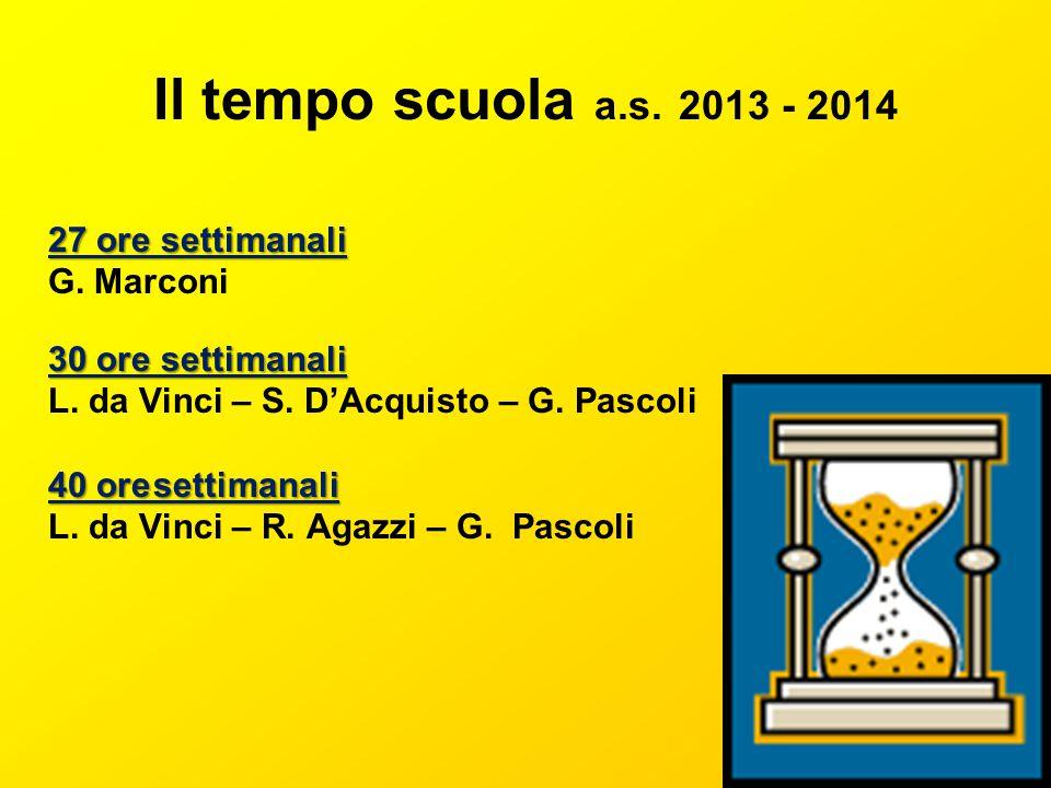 Il tempo scuola a.s. 2013 - 2014 27 ore settimanali G. Marconi 30 ore settimanali L. da Vinci – S. DAcquisto – G. Pascoli 40 oresettimanali L. da Vinc