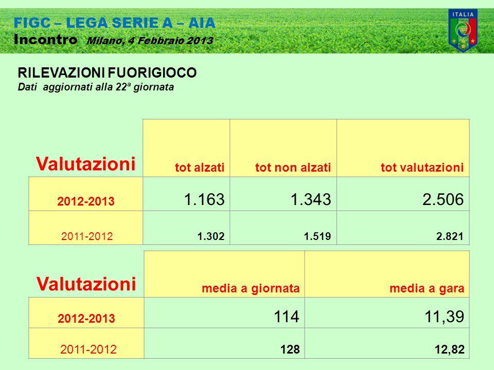 FIGC – LEGA SERIE A – AIA Incontro Milano, 4 Febbraio 2013 Valutazioni media a giornatamedia a gara 2012-2013 11411,39 2011-201212812,82 Valutazioni tot alzatitot non alzatitot valutazioni 2012-2013 1.1631.3432.506 2011-20121.3021.5192.821 RILEVAZIONI FUORIGIOCO Dati aggiornati alla 22ª giornata