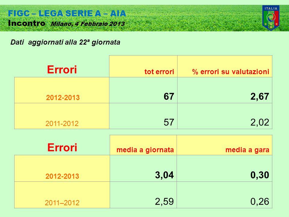 FIGC – LEGA SERIE A – AIA Incontro Milano, 4 Febbraio 2013 Errori tot errori% errori su valutazioni 2012-2013 672,67 2011-2012 572,02 Errori media a giornatamedia a gara 2012-2013 3,040,30 2011–2012 2,590,26 Dati aggiornati alla 22ª giornata