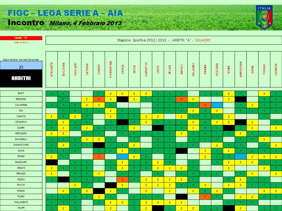 FIGC – LEGA SERIE A – AIA Incontro Milano, 4 Febbraio 2013 Tabella S1 Stagione Sportiva 2012 / 2013 - ARBITRI A - SQUADRE ( AGG.
