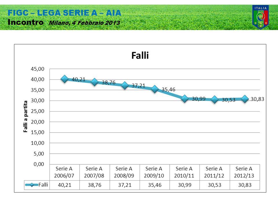 FIGC – LEGA SERIE A – AIA Incontro Milano, 4 Febbraio 2013