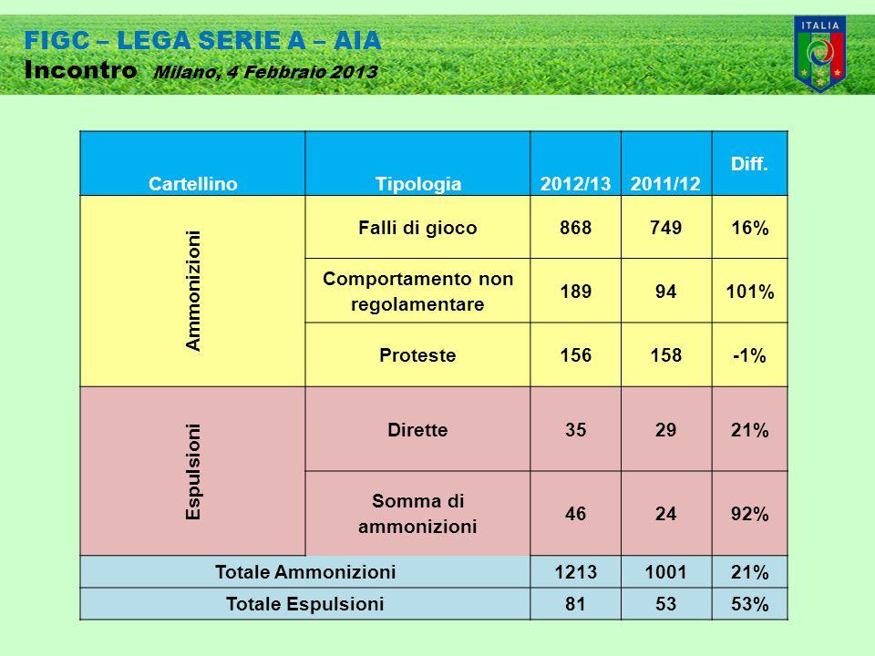 FIGC – LEGA SERIE A – AIA Incontro Milano, 4 Febbraio 2013 CartellinoTipologia2012/132011/12 Diff.