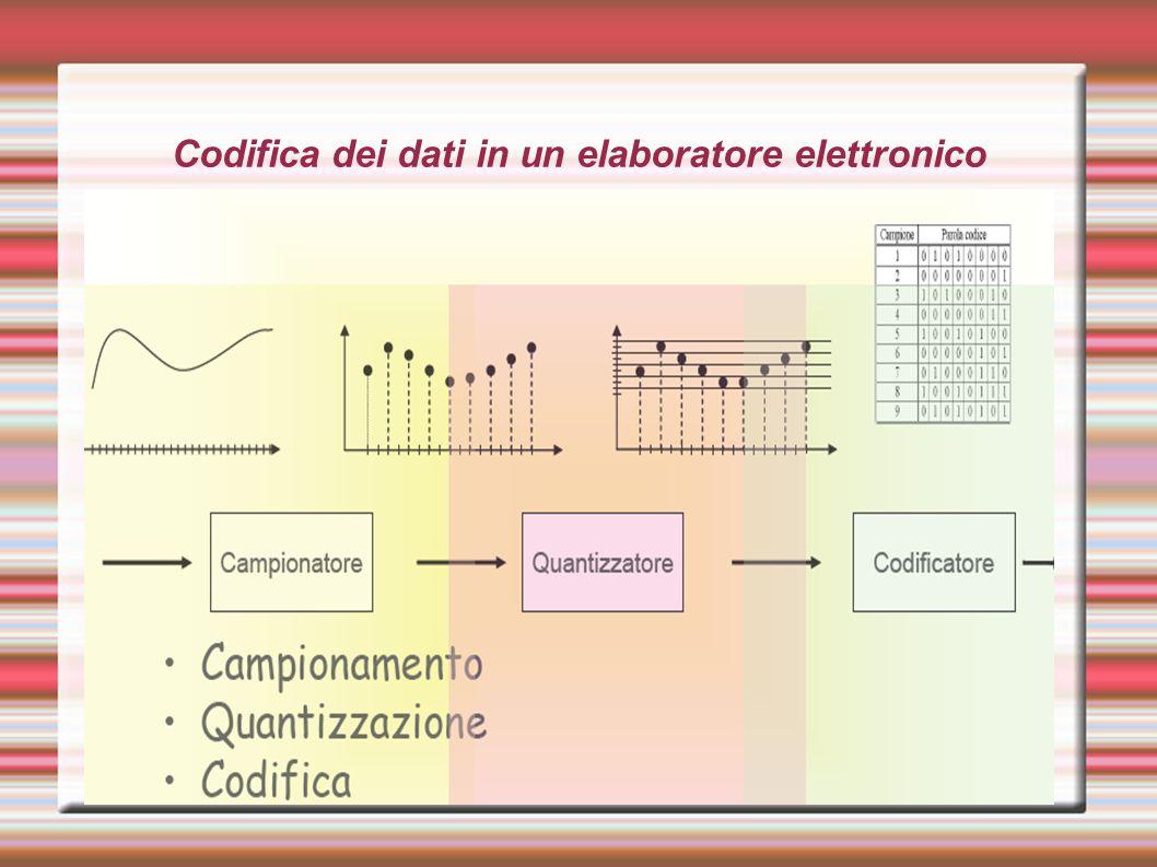 Codifica dei dati in un elaboratore elettronico