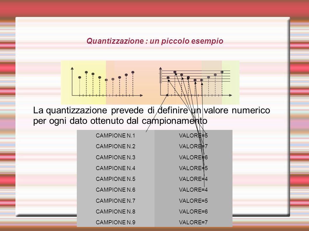 Quantizzazione : un piccolo esempio La quantizzazione prevede di definire un valore numerico per ogni dato ottenuto dal campionamento CAMPIONE N.1VALO