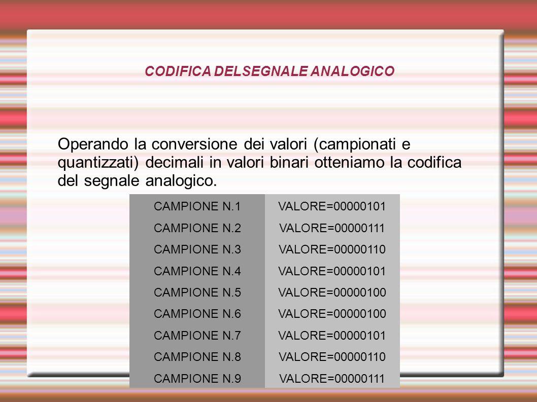 CODIFICA DELSEGNALE ANALOGICO Operando la conversione dei valori (campionati e quantizzati) decimali in valori binari otteniamo la codifica del segnale analogico.