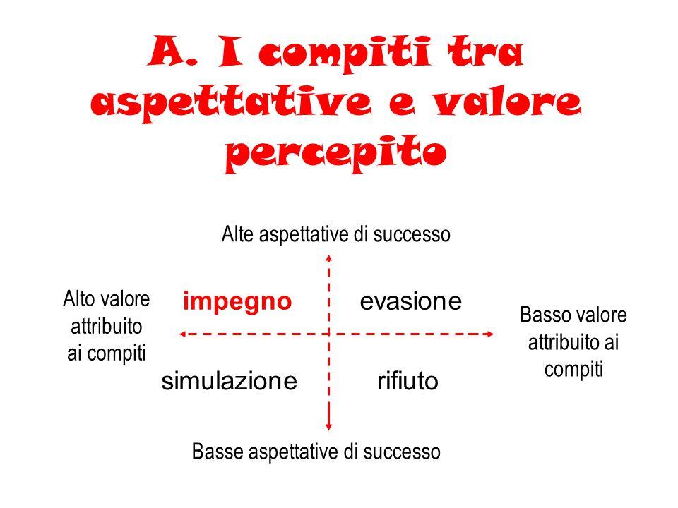 A. I compiti tra aspettative e valore percepito Alte aspettative di successo Basso valore attribuito ai compiti Alto valore attribuito ai compiti Bass