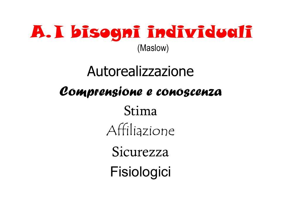 A.I bisogni individuali (Maslow) Autorealizzazione Comprensione e conoscenza Stima Affiliazione Sicurezza Fisiologici
