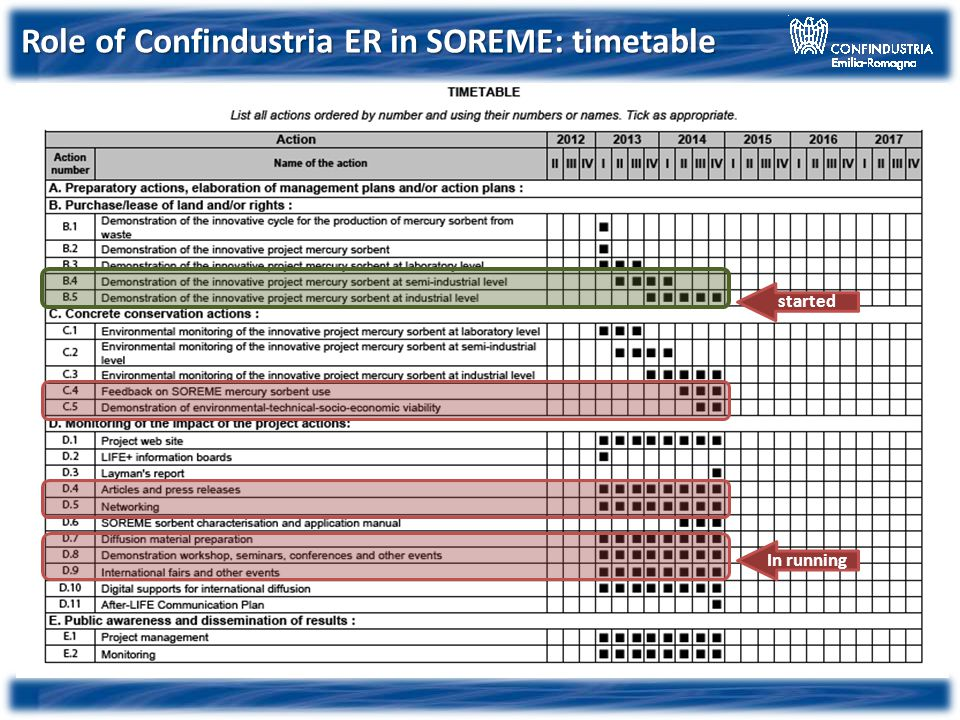 started In running Role of Confindustria ER in SOREME: timetable