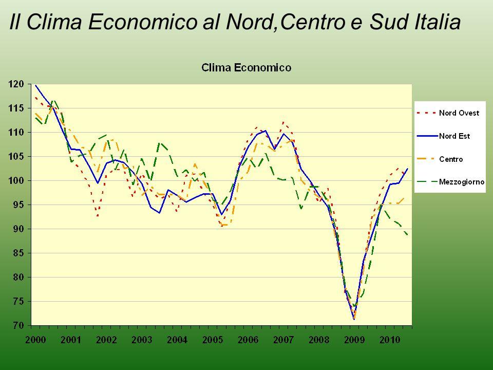 Il Clima Economico al Nord,Centro e Sud Italia