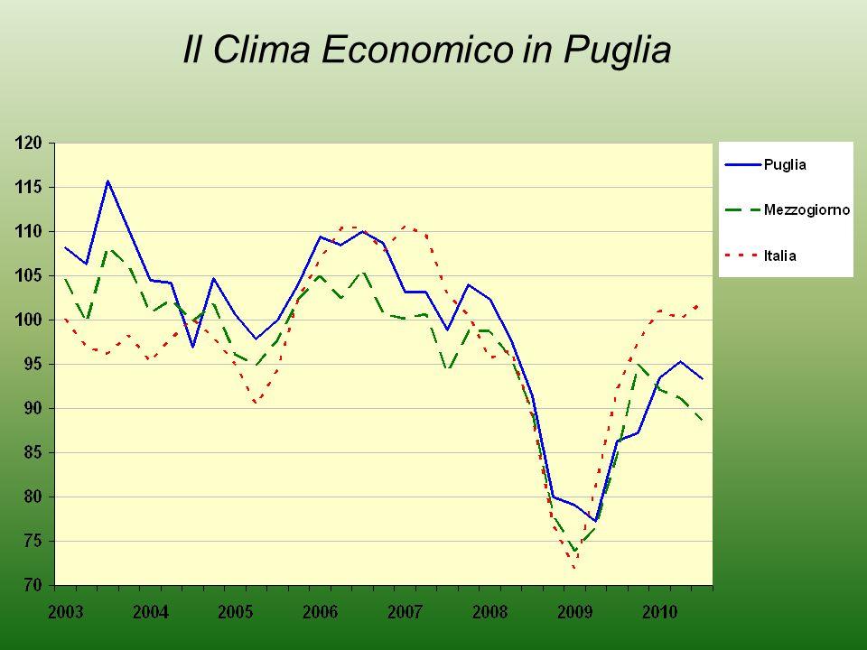 Il Clima Economico in Puglia