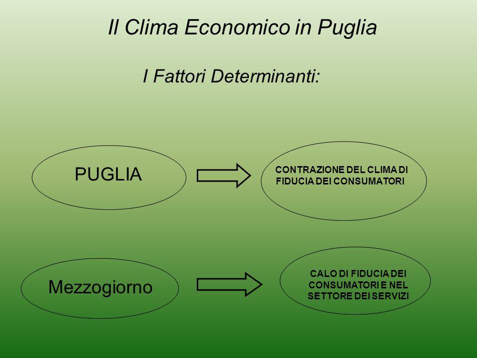 CONTRAZIONE DEL CLIMA DI FIDUCIA DEI CONSUMATORI PUGLIA I Fattori Determinanti: Il Clima Economico in Puglia CALO DI FIDUCIA DEI CONSUMATORI E NEL SETTORE DEI SERVIZI Mezzogiorno