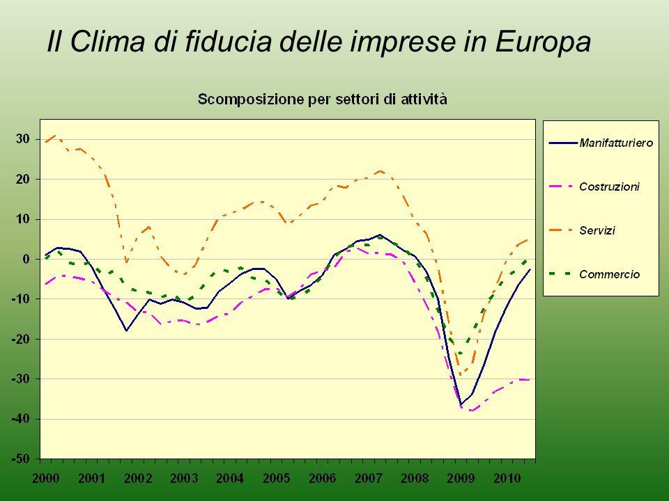 Il Clima di fiducia delle imprese in Europa