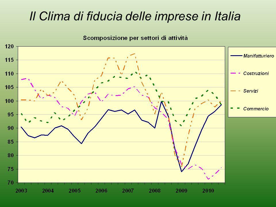 Il Clima di fiducia delle imprese in Italia