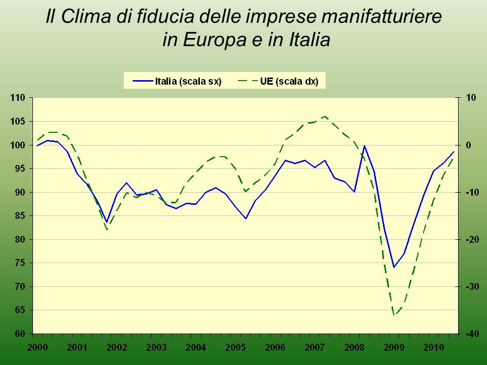 Il Clima di fiducia delle imprese manifatturiere in Europa e in Italia